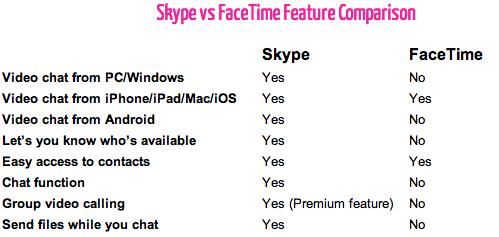 Skype vs. FaceTime