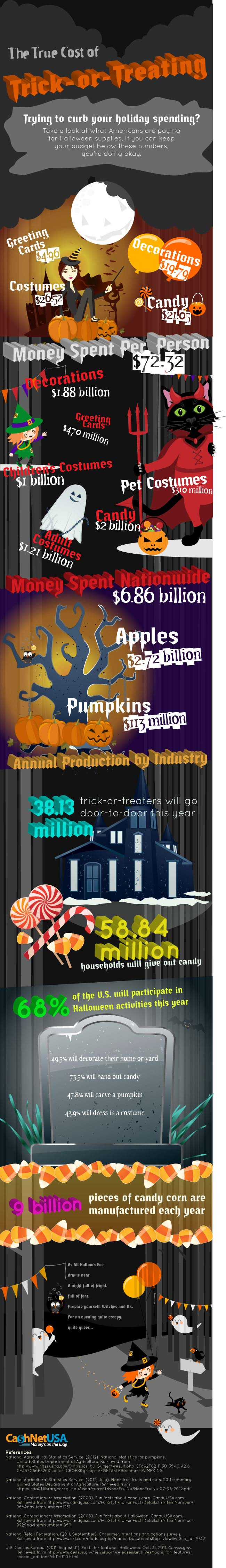 What's the True Cost of Halloween?  You Might Be Surprised.