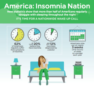 America: Insomnia Nation